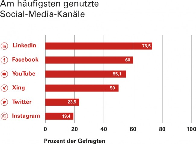 Hamburger Kommunikationsagentur RaikeSchwertner untersucht Relevanz sozialer Netzwerke für die Branche. Eine knappe Mehrheit (50,5 Prozent) der Reedereien, Werften und Schiffbauzulieferer nutzt Social-Media-Plattformen für ihr B2B-Geschä...