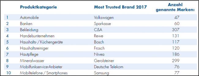 Pr Journal Trusted Brands 2018 Vertrauen In Marken Geht Zuruck