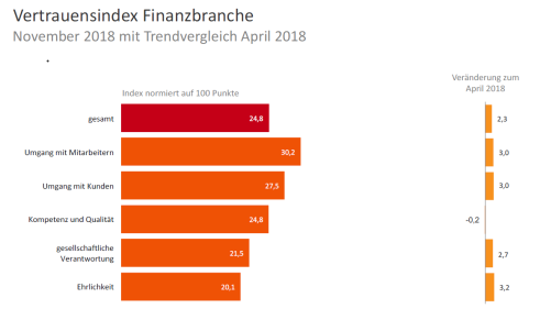 GPRA Vertrauensindex 2018 Finanzbranche