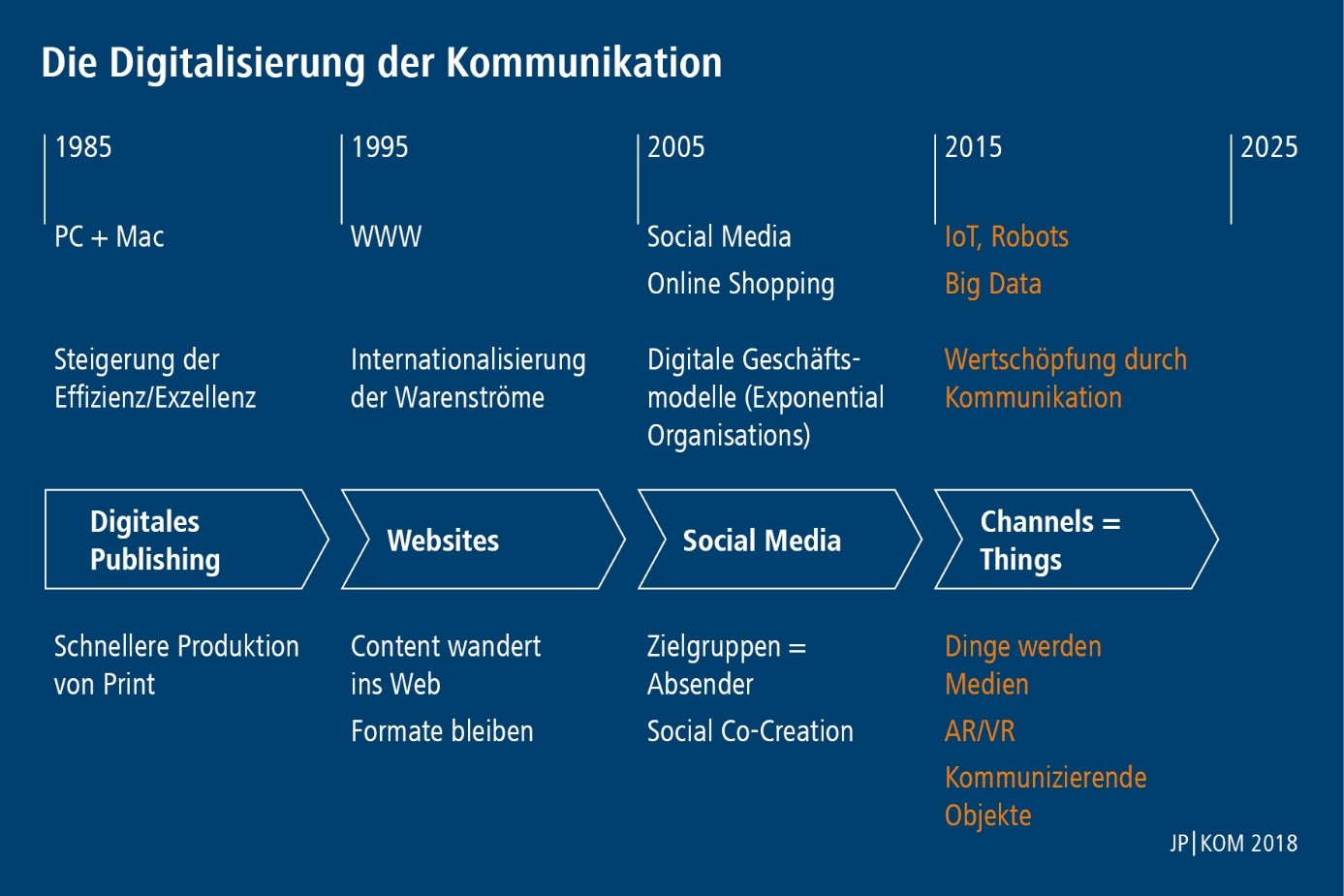 JP Kom Digitalisierung Kommunikation Grafik