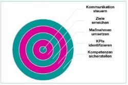Umfrage Kommunikationscontrolling 2018 K St Schaubild