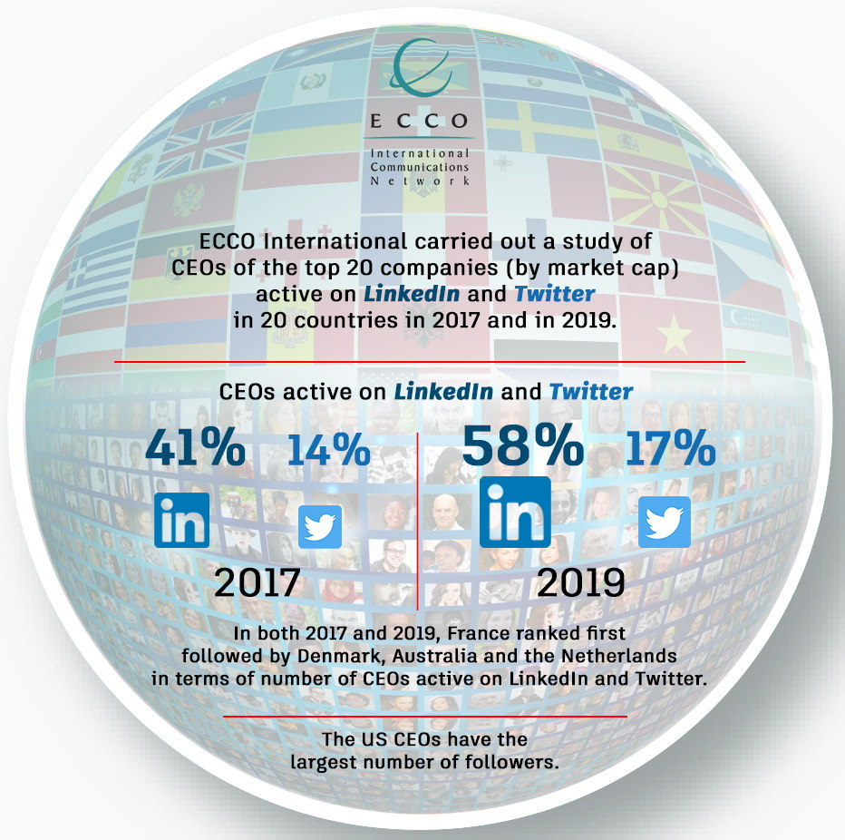 ECCO Infographic CEOs bei LInkedIn Twitter gross