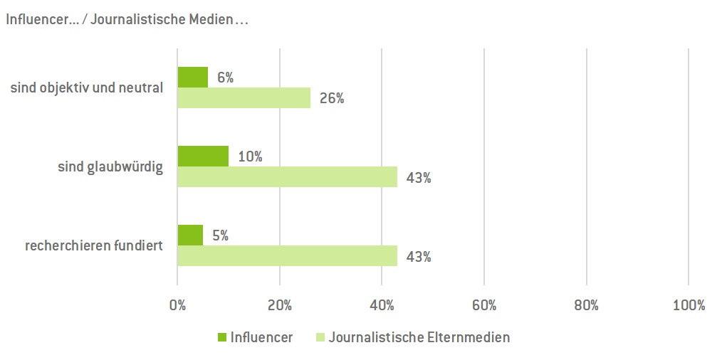 Influencer vs Journalisten Grafik Uhlmann PR 2019