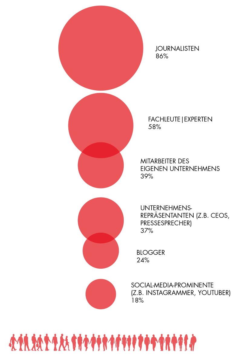 News Aktuell Trendreport 2019 Grafik Influencer