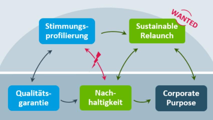 AuB One Nachhaltigkeit Infografik Nachhaltigkeit Markenrelaunch