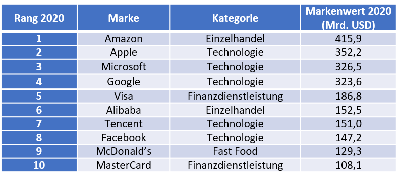 BrandZ Wertvollste Marken2020 Tabelle
