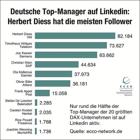 CEOs bei Social Media Dax Manager Grafik ECCO 2020