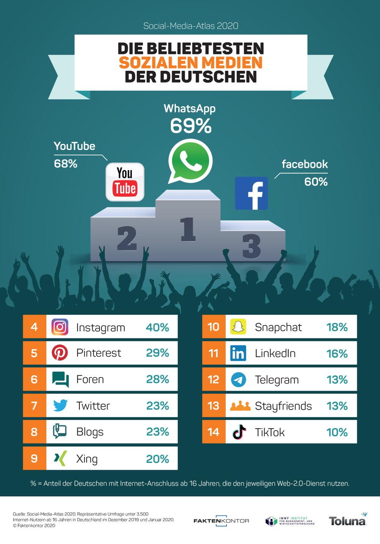 Faktenkontor Infografik Beliebteste SoMe Top 14 Social Media Atlas 2020