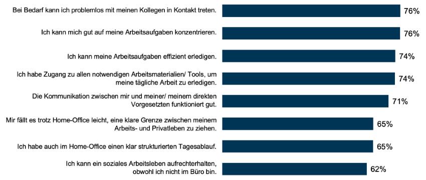 Netigate Umfrage Arbeiten von zu Hause aus Corona1