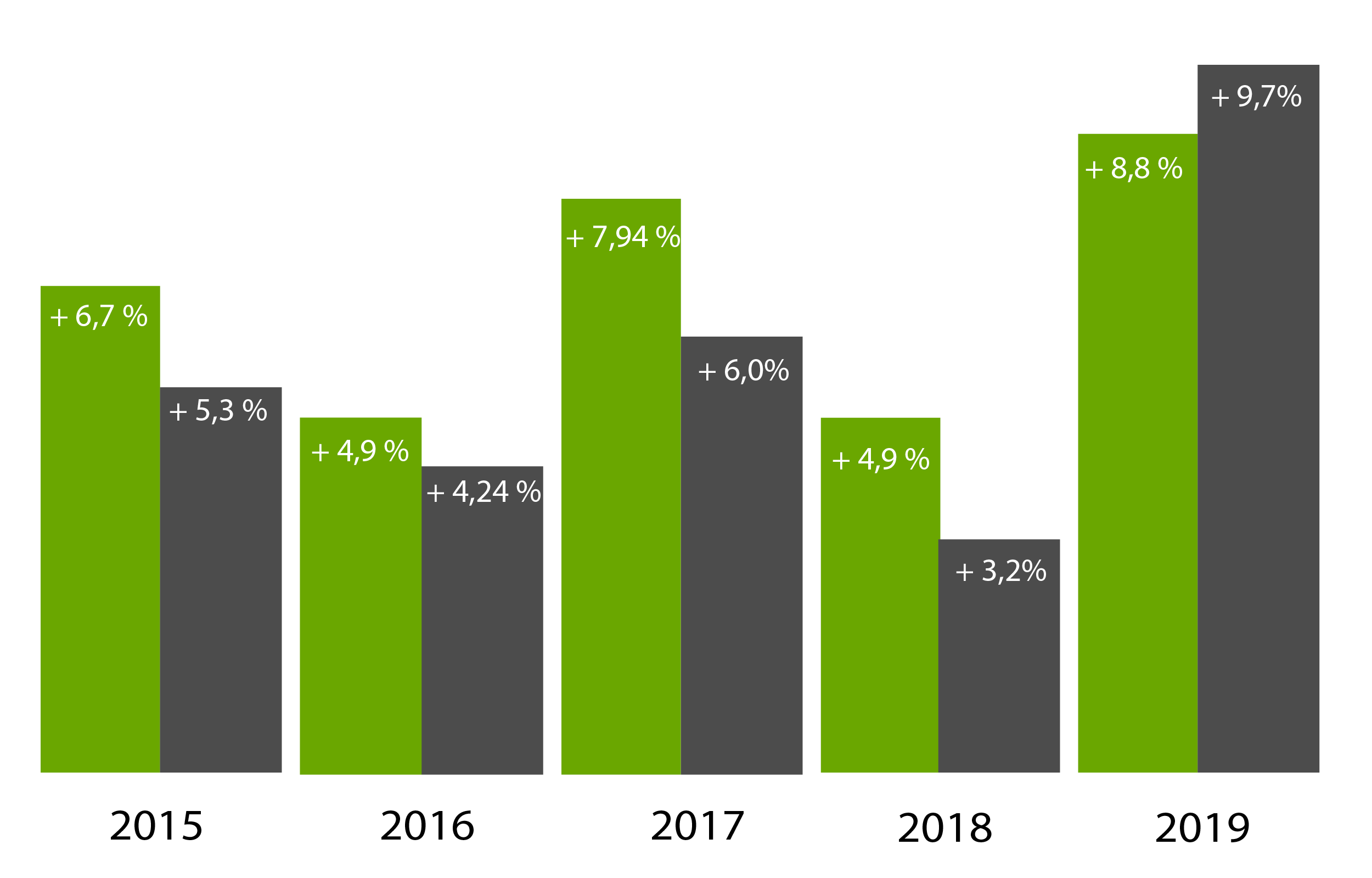 PR Agenturranking 2015 2019 Grafik 2020 gross