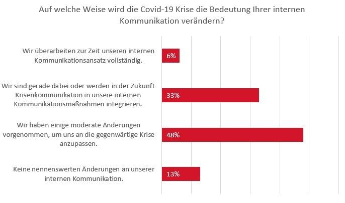 Schwartz PR Befragung Covid 19 Interne Kom Grafik