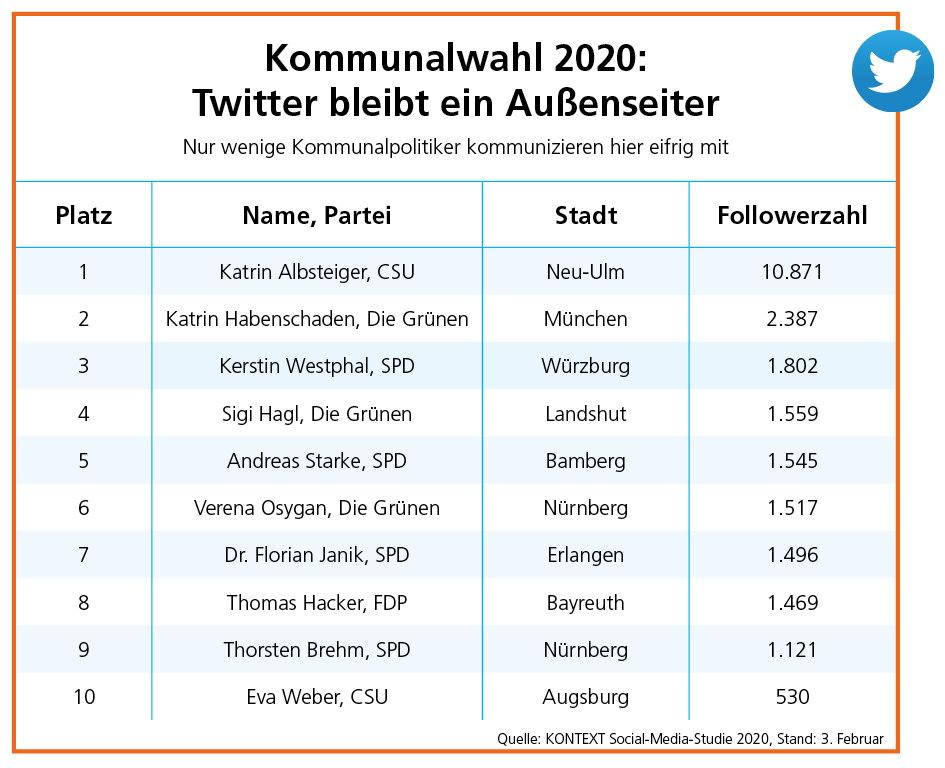 Social Media Studie Tabelle Twitter Kontext 2020