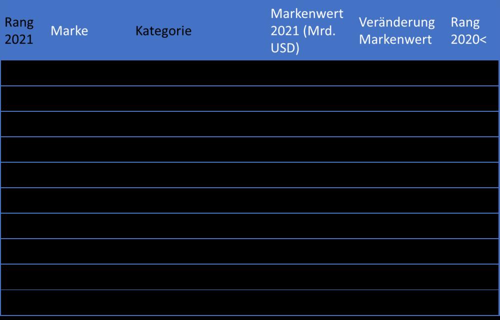 BrandZ Top 10 2021 Tabelle