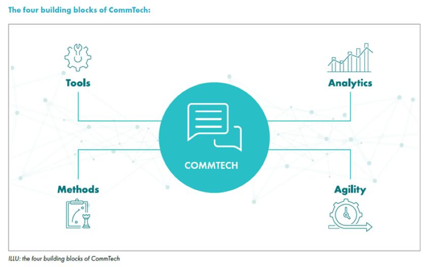 Comm Tech Bestandteile Werkzeuge Analysen Methoden Agilität Grafik Mickeleit
