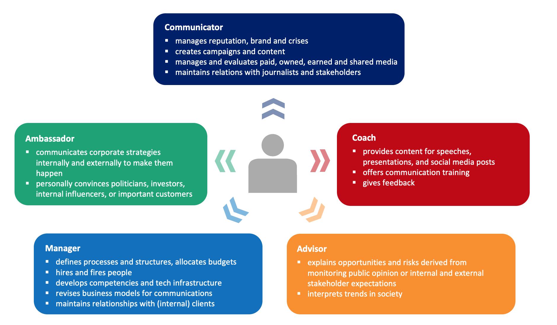 ECM 2021 Grafik Rollen von Kommunikatoren Abb 5