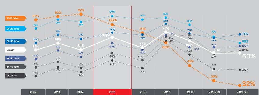 Faktenkontor SoMe Atlas Facebook 2021 Grafik