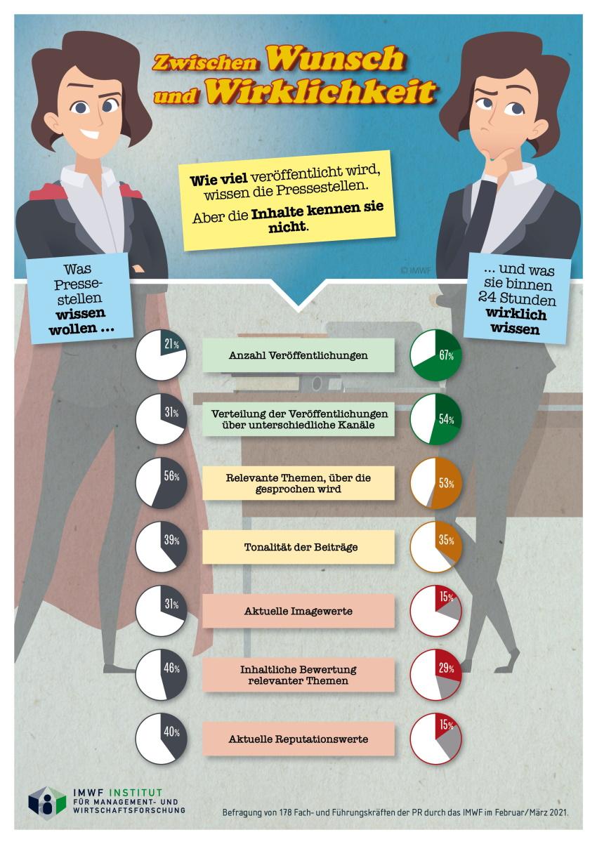 IMWF PR Grafik Wunsch vs Wirklichkeit ganz