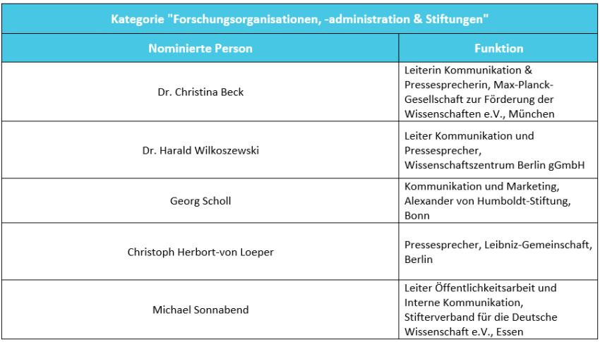 Liste Kategorie Forschungsorganisationen