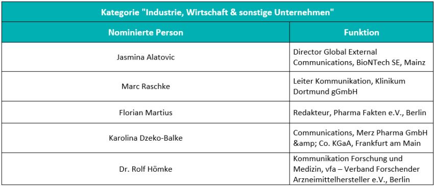Liste Kategorie Industrie Wirtschaft