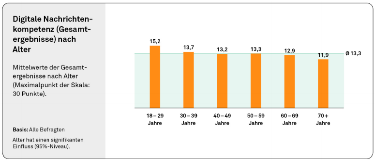 Medienkompetenz Deutsche Grafik Alter Stiftung Neue Verantwortung