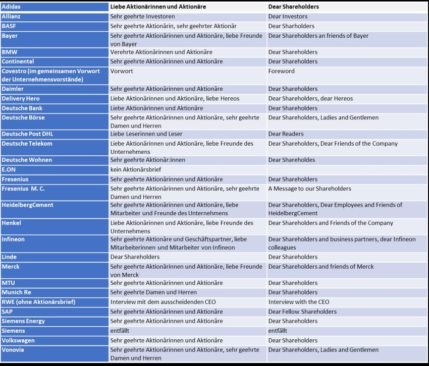Piwinger Beitrag Tabelle Ansprache Aktionaere 092021