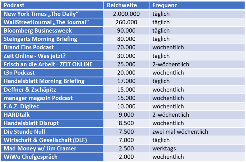 Podcasts Top Titel Tabelle 2021