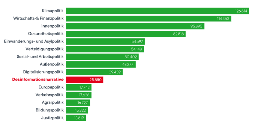 Pressrelations Grafik Desinformationsnarrative 2021