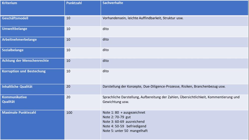 Reportingkriterien Piwinger Gazdar 07 2021