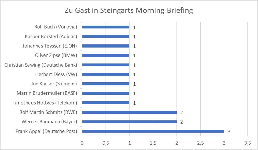 Steingart Podcast Gaeste CEOs