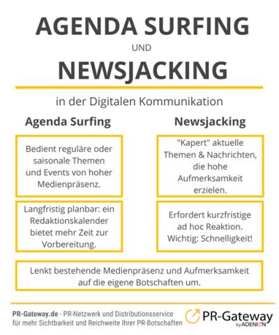 Tamble Schaubild Agenda Surfing Newsjacking