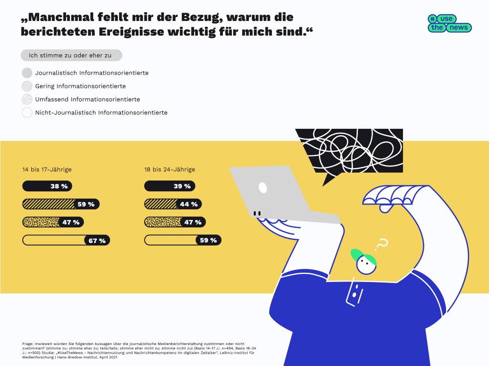 Use the News Grafik 2 Beurteilung Berichterstattung 2021