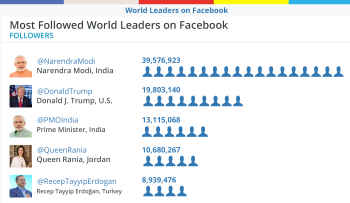 BM Grafik Most Followed Leaders on Facebook2017