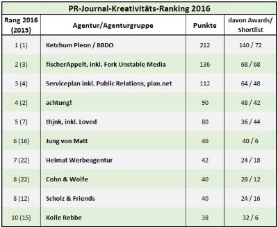 PR Krea Ranking 2017